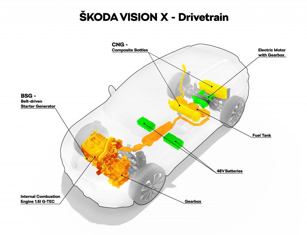 Schéma pohonné soustavy CNG-hybrid na studii Škoda Vision X