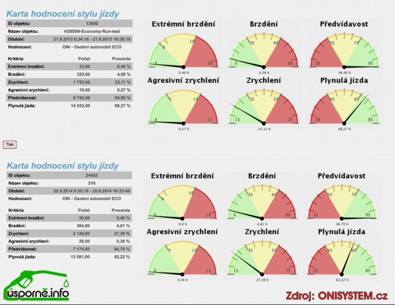Styly jízdy v EconomyRun 2013 a 2014