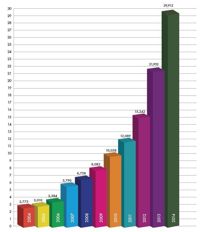 Stoupající spotřeba CNG v ČR