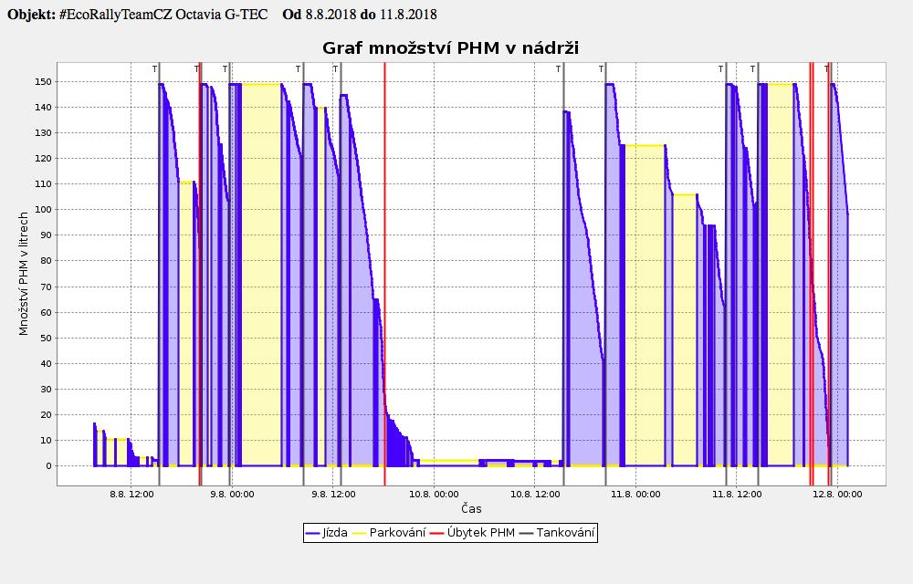 ONI system - sledování paliva - nádrž na CNG