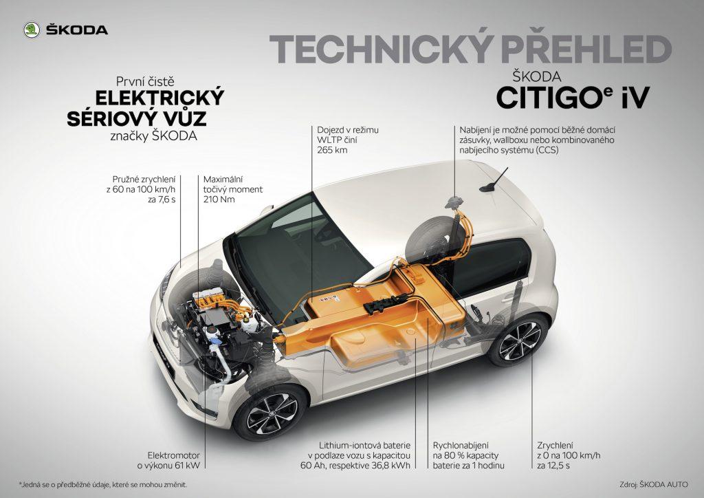 Škoda Citigo e iV - technický přehled