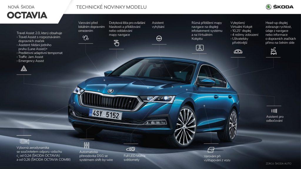 Nová Škoda Octavia liftback - technologie