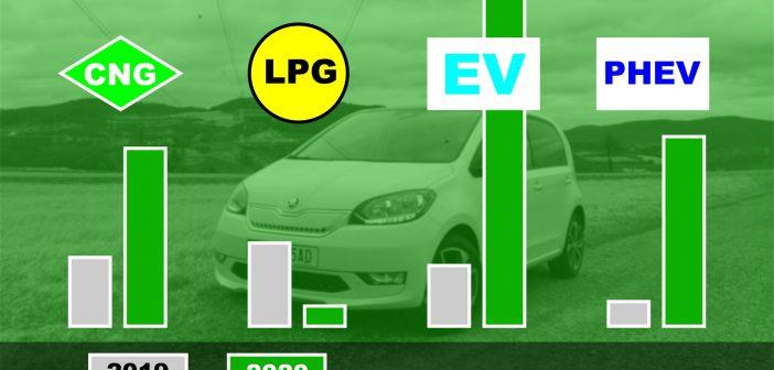 I přes propad trhu nových aut hlásí alternativní paliva nárůsty, kromě LPG